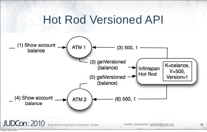 Hot Rod Versioned API                                            Galder Zamarreño   galder@jboss.org   23 Tuesday, June 22...