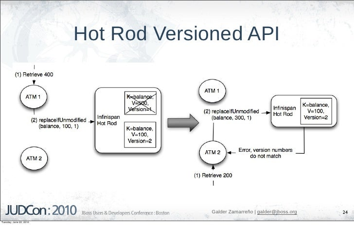 Hot Rod Versioned API                                            Galder Zamarreño   galder@jboss.org   24 Tuesday, June 22...