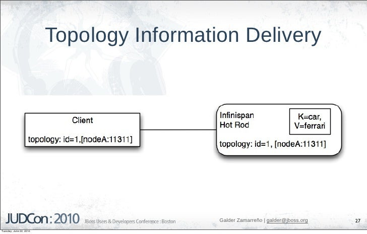 Topology Information Delivery                                                Galder Zamarreño   galder@jboss.org   27 Tues...
