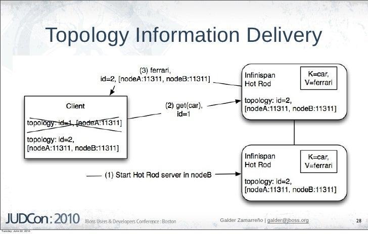 Topology Information Delivery                                                Galder Zamarreño   galder@jboss.org   28 Tues...