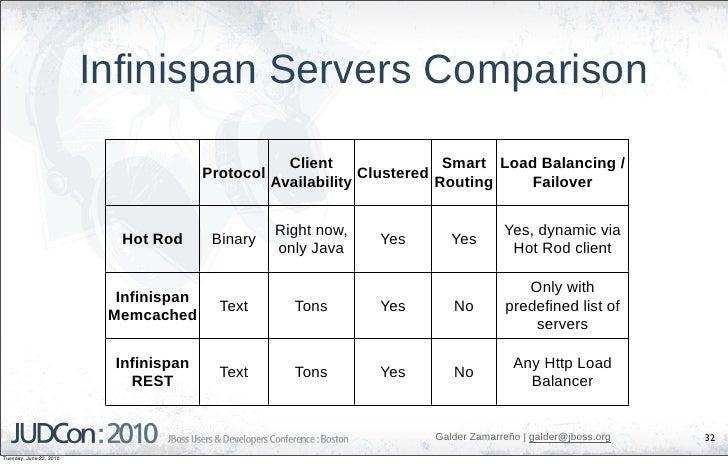 Infinispan Servers Comparison                                                     Client                Smart Load Balanci...