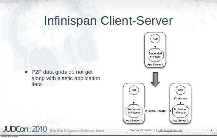 Infinispan Client-Server                             •   P2P data grids do not get                              along with...