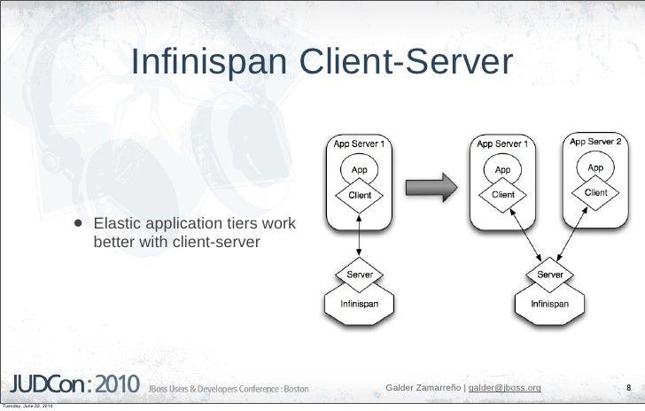 Infinispan Client-Server                             •   Elastic application tiers work                              bette...
