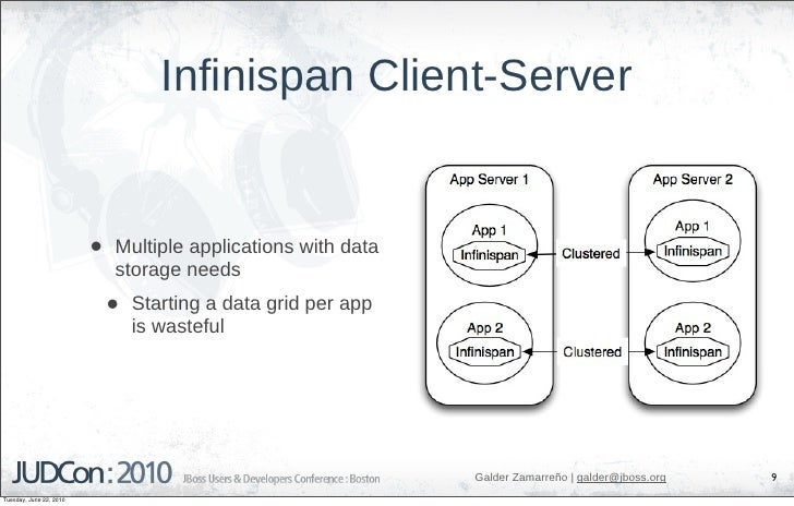 Infinispan Client-Server                            •   Multiple applications with data                              stora...