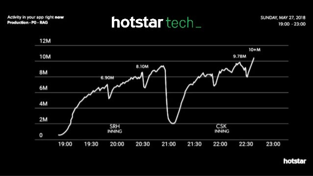 Scaling hotstar.com for 10 million concurrent viewers Slide 3