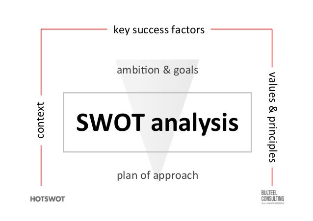 SWOT Analysis & Strategic Planning – What's the Difference?