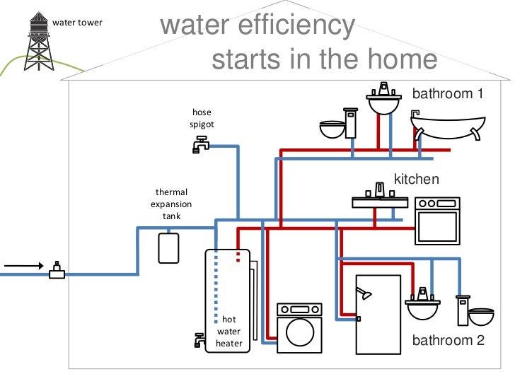 Home Recirculation System