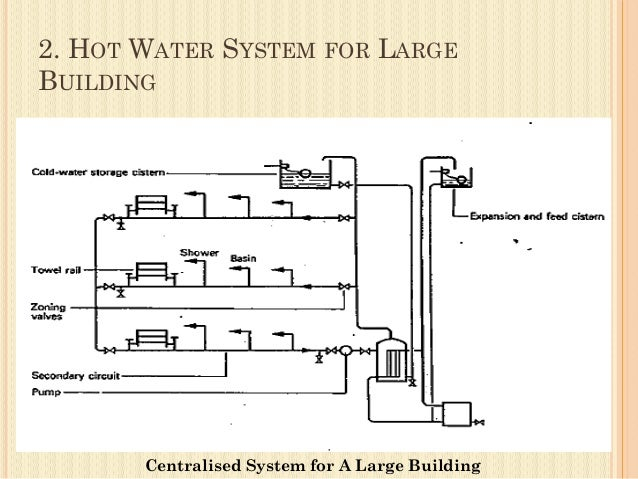 Hot And Cold Water System In Building