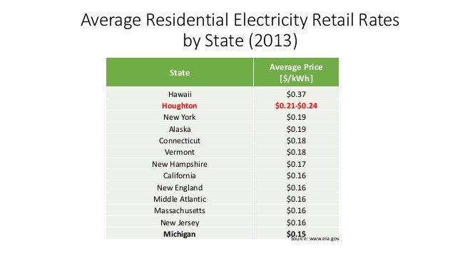 Houghton Energy Crisis Costs and Choices