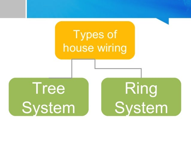 Types Of House Wiring Tree System Ring: Household Wiring At Outingpk.com