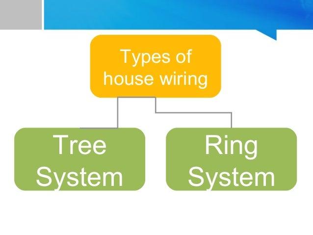 household wiring rh slideshare net