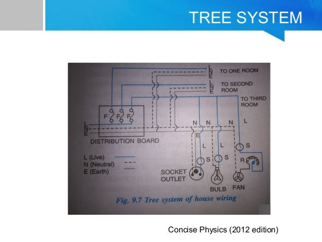 household wiring rh slideshare net about house wiring system house lan system wiring