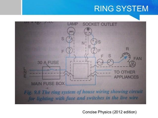 household wiring rh slideshare net  tree system of house wiring