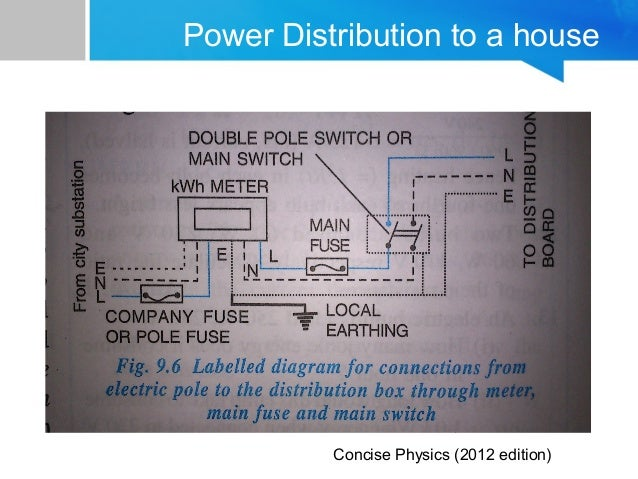 Household wiring power distribution to a house concise physics 2012 edition cheapraybanclubmaster Gallery