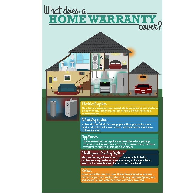 What Does A Home Warranty Cover Infographic