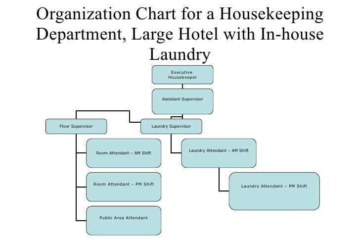 organizing housekeeping deparment This article explores common housekeeping tasks for teachers teacher housekeeping tasks search  permission slips and money along with organizing buses and .