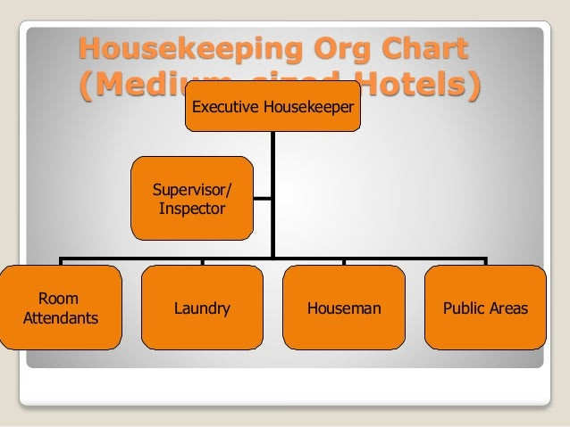 housekeeping deprtment chart picturte in hotl: Housekeeping department basics