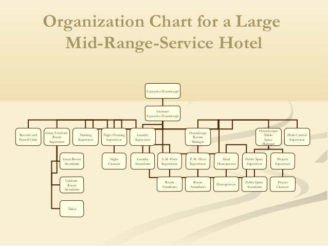 organization chart of hotel taj El organigrama gsrx industries muestra a sus 4 principales ejecutivos de los cuales leslie ball y thomas gingerich.