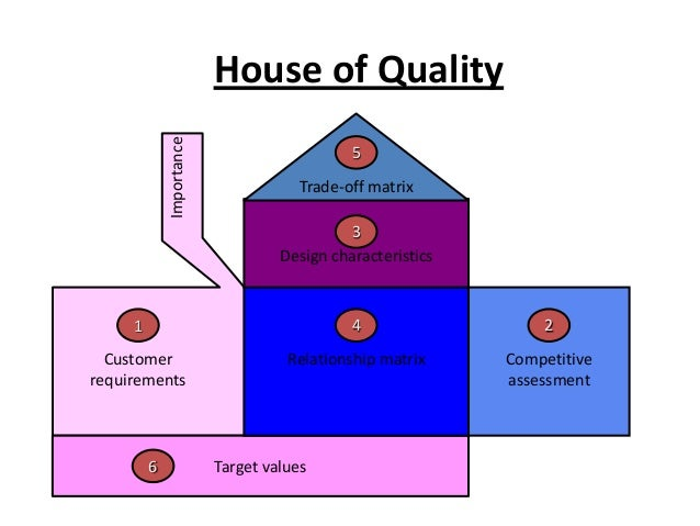 house of quality matrix What is quality function deployment beginning with the initial matrix, commonly termed the house of quality figure 1 — house of quality template and benefits.