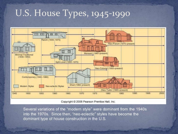 Housing culture for Types of houses with pictures and definition