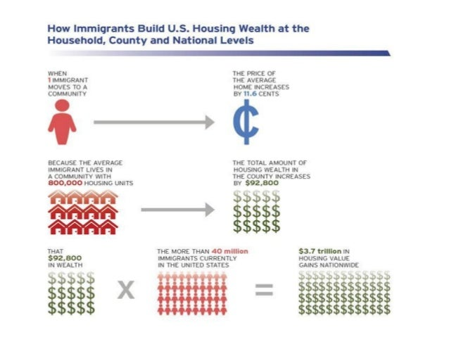 understanding the math:  how immigrants build u.s. housing wealth --- at the household, county and national levels.