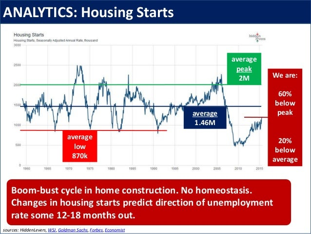 ANALYTICS: Housing Starts sources: HiddenLevers, WSJ, Goldman Sachs, Forbes, Economist Boom-bust cycle in home constructio...