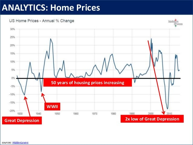 ANALYTICS: Home Prices sources: HiddenLevers 50 years of housing prices increasing Great Depression WWII 2x low of Great D...