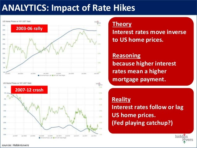 ANALYTICS: Impact of Rate Hikes sources: HiddenLevers Theory Interest rates move inverse to US home prices. Reasoning beca...