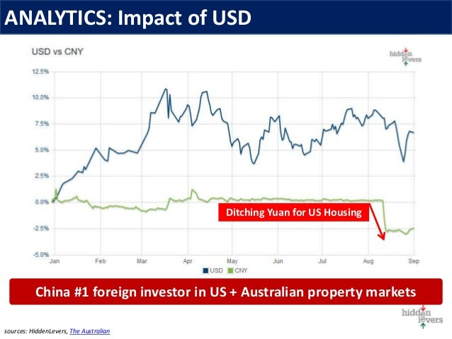ANALYTICS: Impact of USD sources: HiddenLevers, The Australian China #1 foreign investor in US + Australian property marke...