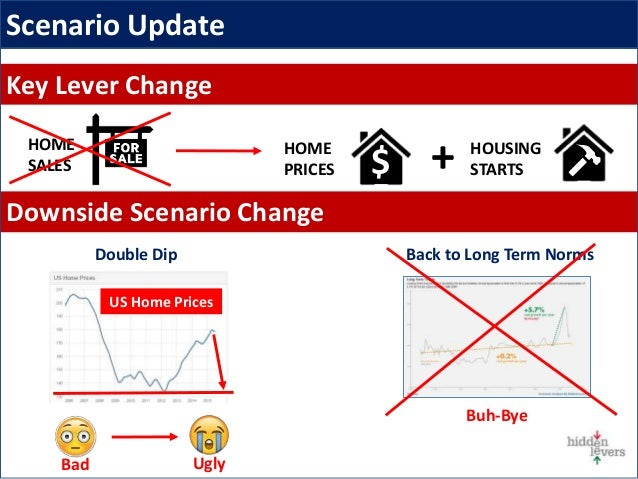 Key Lever Change Downside Scenario Change Scenario Update Back to Long Term NormsDouble Dip Bad Ugly US Home Prices Buh-By...