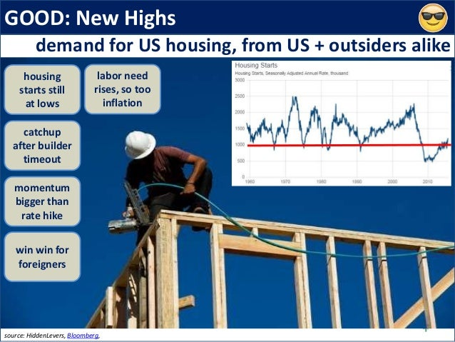 GOOD: New Highs source: HiddenLevers, Bloomberg, demand for US housing, from US + outsiders alike housing starts still at ...