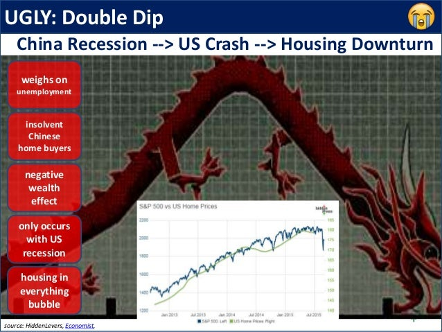 UGLY: Double Dip negative wealth effect source: HiddenLevers, Economist, only occurs with US recession China Recession -->...