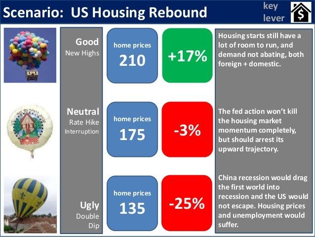 Scenario: US Housing Rebound home prices 135 -25% home prices 175 -3% home prices 210 +17% key lever Housing starts still ...