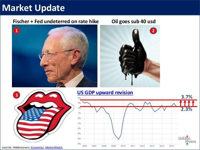 Fischer + Fed undeterred on rate hike Market Update sources: HiddenLevers, Economist, MarketWatch, 1 3 Oil goes sub 40 usd...