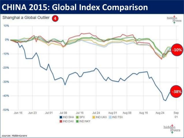 CHINA 2015: Global Index Comparison 4 -38% -10% sources: HiddenLevers
