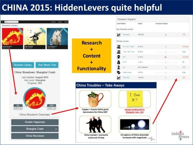 CHINA 2015: HiddenLevers quite helpful Research + Content + Functionality