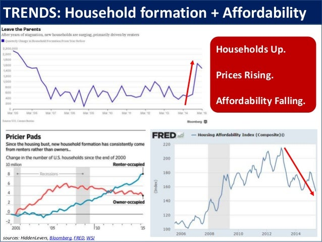 TRENDS: Household formation + Affordability sources: HiddenLevers, Bloomberg, FRED, WSJ Households Up. Prices Rising. Affo...