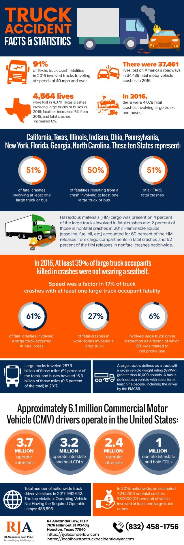 houston-truck-accident-lawyer-infographi