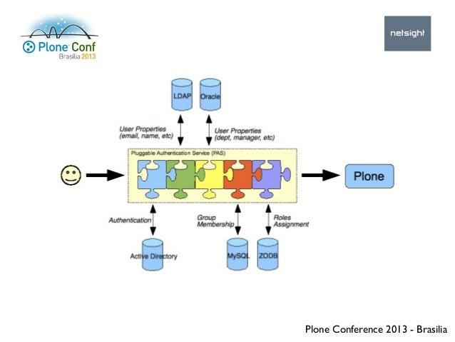 Plone Conference 2013 - Brasilia