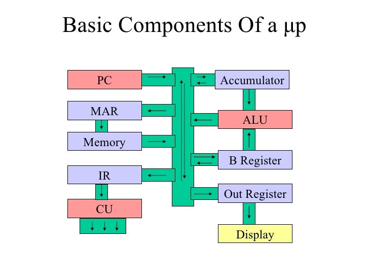 It 205 how computers work presentation