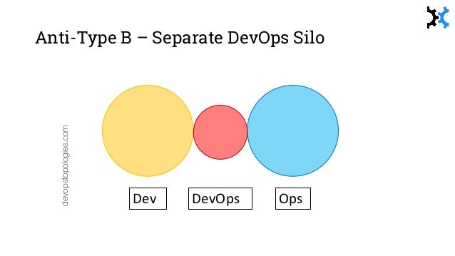 Anti-Type E – DevOps as new SysAdmin team devopstopologies.com Dev OpsDevOps