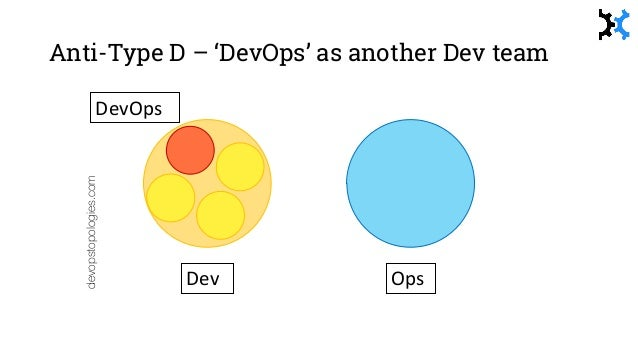Anti-Type G – Dev-DBA gap! devopstopologies.com Dev OpsDBA