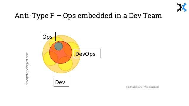Type 1 – Smooth Collaboration devopstopologies.com Dev OpsDevOps