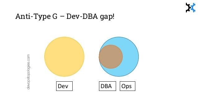 Type 2 – Fully Embedded devopstopologies.com Dev Ops