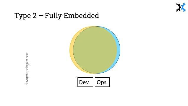 devopstopologies.com Dev OpsDevOps Type 5 – Temporary DevOps Team