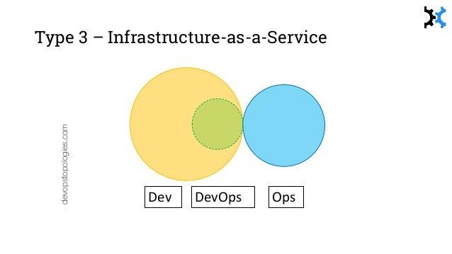 devopstopologies.com Dev OpsDevOps Type 6 – 'Facilitating' DevOps Team