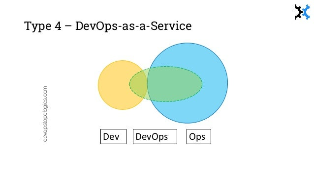 Type 7 – SRE Team (Google) SRE HT: @kwdhinde devopstopologies.com Dev OpsDevOps