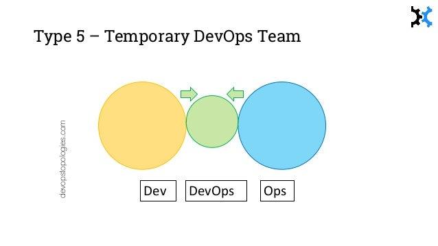 HT: @jascbu devopstopologies.com Dev OpsDevOps Type 8 – 'Just run my Containers'