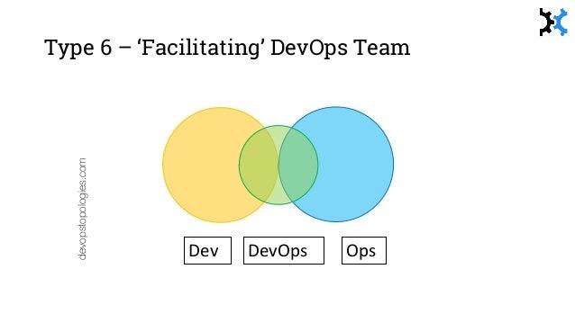 Type 9 – DB capability in Dev DBADB Dev devopstopologies.com Dev OpsDevOps