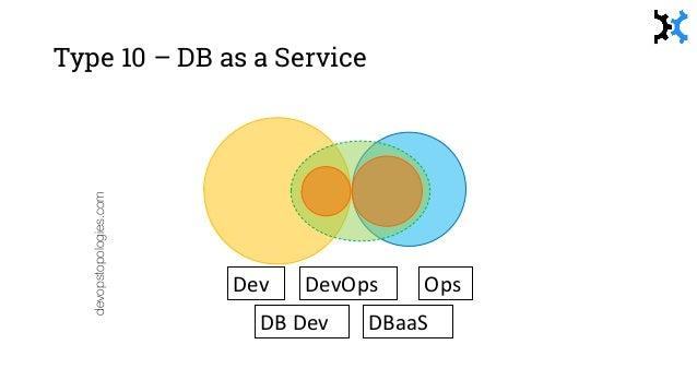 Collaboration vs X-as-a-Service Collaboration X-as-a-Service devopstopologies.com